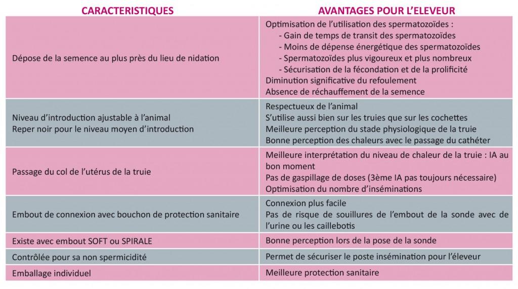 caractéristiques UNIC SYSTEME