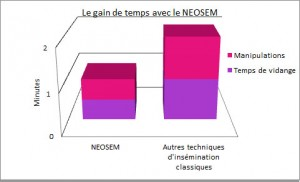 le gain de temps avec le NEOSEM
